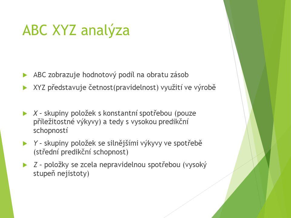 ABC XYZ analýza  ABC zobrazuje hodnotový podíl na obratu zásob  XYZ představuje četnost(pravidelnost) využití ve výrobě  X – skupiny položek s konstantní spotřebou (pouze příležitostné výkyvy) a tedy s vysokou predikční schopností  Y – skupiny položek se silnějšími výkyvy ve spotřebě (střední predikční schopnost)  Z – položky se zcela nepravidelnou spotřebou (vysoký stupeň nejistoty)