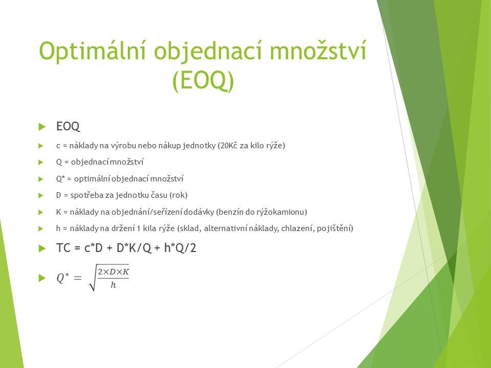 Optimální objednací množství (EOQ)