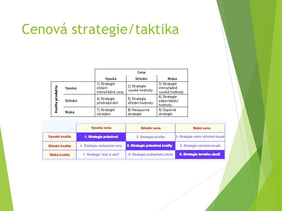 Cenová strategie/taktika Cena VysokáStředníNízká Kvalita produktu Vysoká 1) Strategie získání mimořádné ceny 2) Strategie vysoké hodnoty 3) Strategie mimořádně vysoké hodnoty Střední 4) Strategie předražování 5) Strategie střední hodnoty 6) Strategie odpovídající hodnoty Nízká 7) Strategie okrádání 8) Neúsporná strategie 9) Úsporná strategie