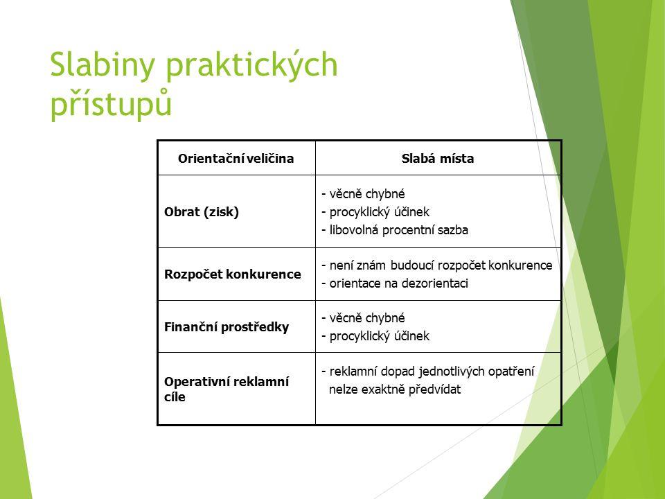 Slabiny praktických přístupů - reklamní dopad jednotlivých opatření nelze exaktně předvídat Operativní reklamní cíle - věcně chybné - procyklický účinek Finanční prostředky - není znám budoucí rozpočet konkurence - orientace na dezorientaci Rozpočet konkurence - věcně chybné - procyklický účinek - libovolná procentní sazba Obrat (zisk) Slabá místaOrientační veličina