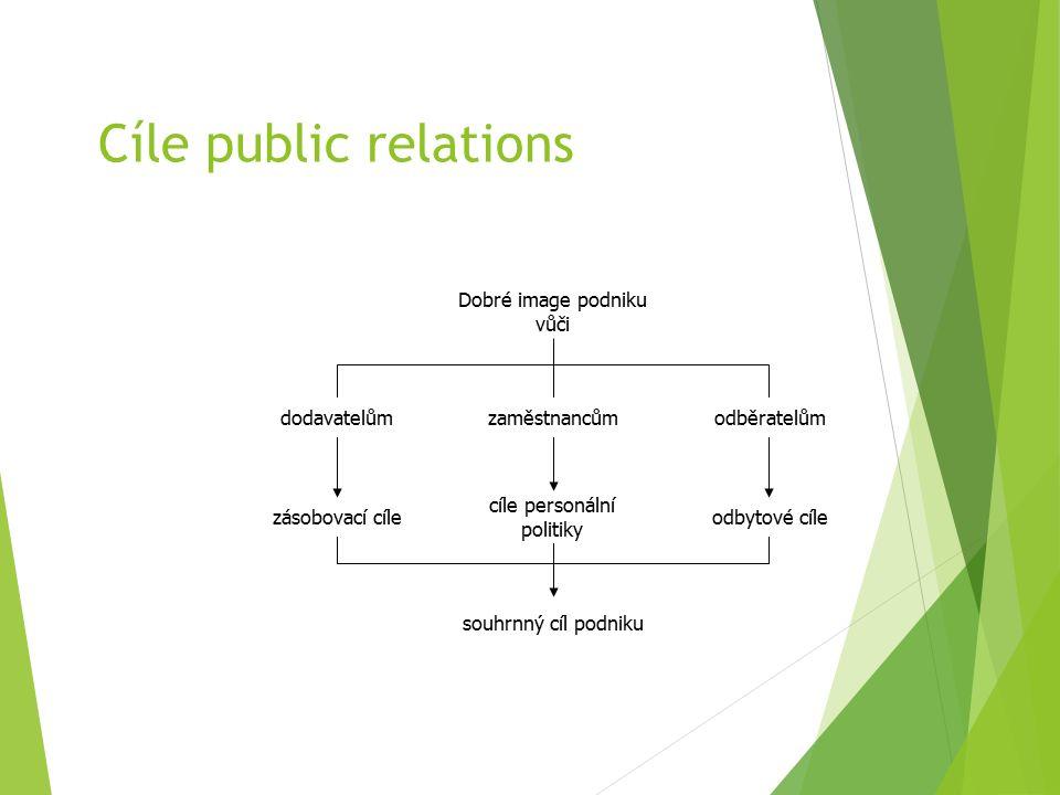 Cíle public relations dodavatelům zásobovací cíle Dobré image podniku vůči zaměstnancům cíle personální politiky odběratelům odbytové cíle souhrnný cíl podniku