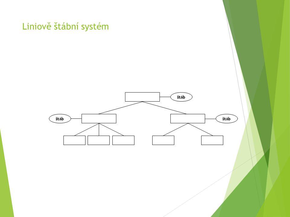 Liniově štábní systém štáb