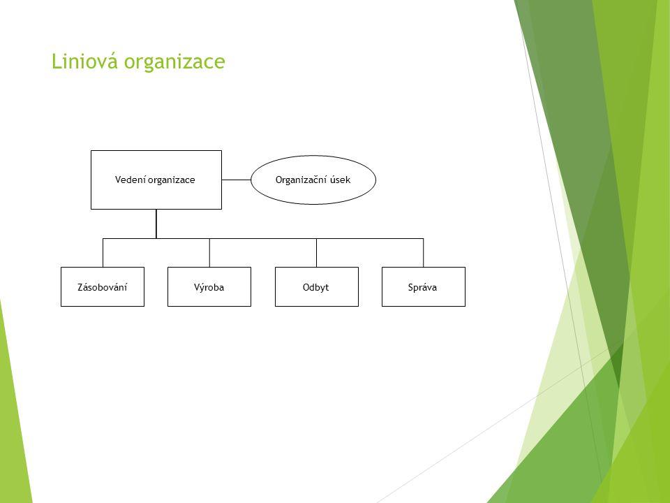 Liniová organizace Vedení organizace ZásobováníVýrobaOdbytSpráva Organizační úsek
