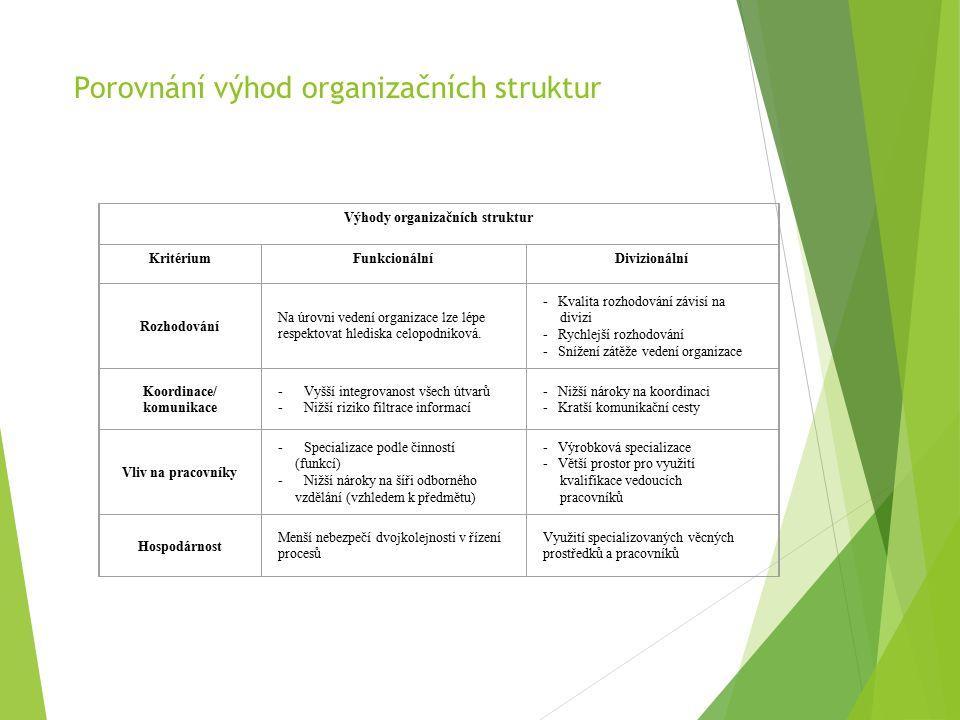 Porovnání výhod organizačních struktur Výhody organizačních struktur KritériumFunkcionálníDivizionální Rozhodování Na úrovni vedení organizace lze lépe respektovat hlediska celopodniková.