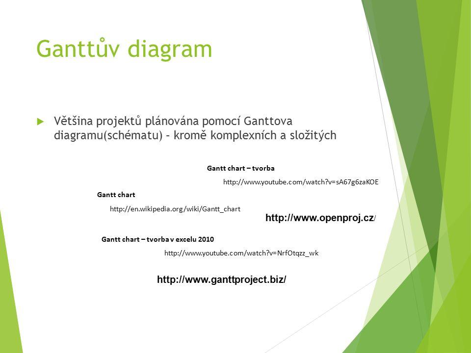 Ganttův diagram  Většina projektů plánována pomocí Ganttova diagramu(schématu) – kromě komplexních a složitých Gantt chart http://en.wikipedia.org/wiki/Gantt_chart Gantt chart – tvorba v excelu 2010 http://www.youtube.com/watch?v=NrfOtqzz_wk Gantt chart – tvorba http://www.youtube.com/watch?v=sA67g6zaKOE http://www.ganttproject.biz/ http://www.openproj.cz /