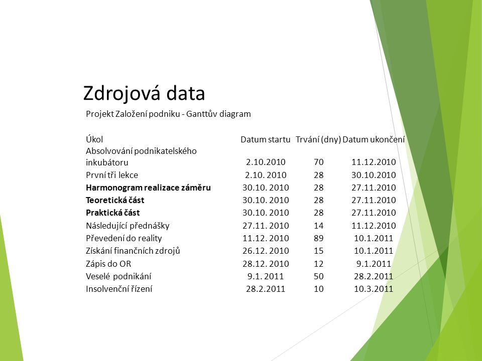 Zdrojová data Projekt Založení podniku - Ganttův diagram ÚkolDatum startuTrvání (dny)Datum ukončení Absolvování podnikatelského inkubátoru2.10.20107011.12.2010 První tři lekce2.10.