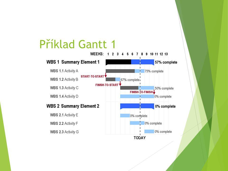 Příklad Gantt 1