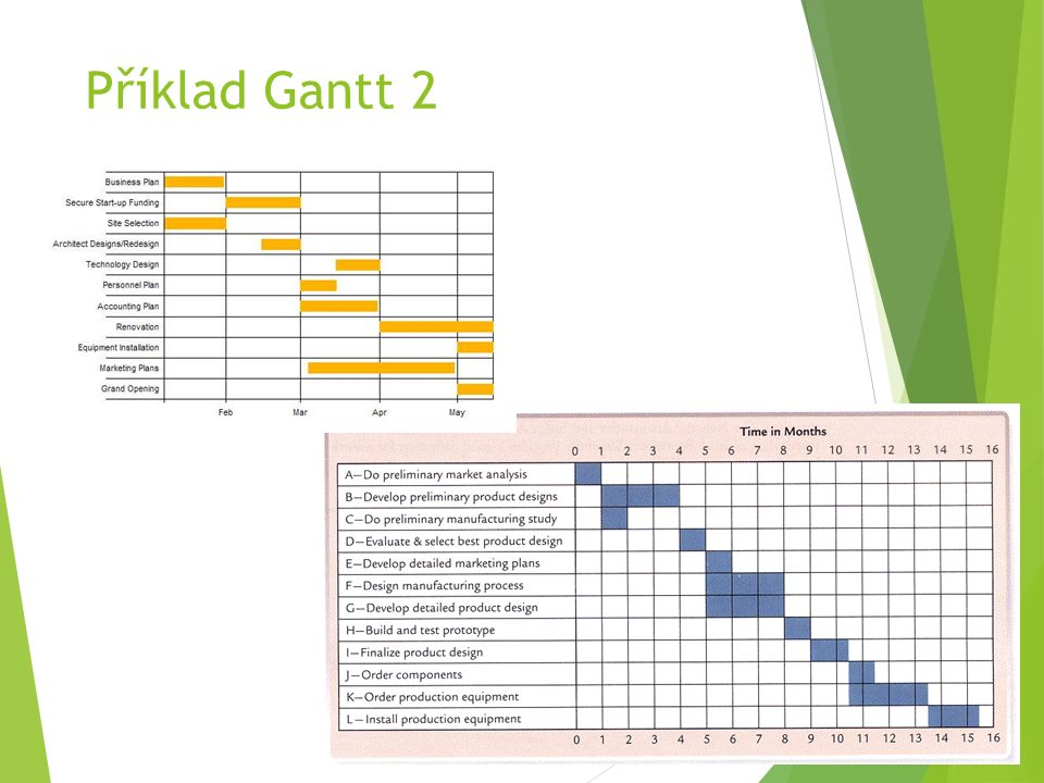 Příklad Gantt 2
