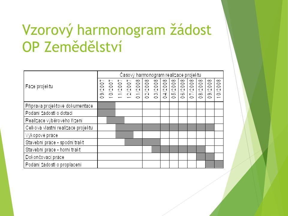 Vzorový harmonogram žádost OP Zemědělství