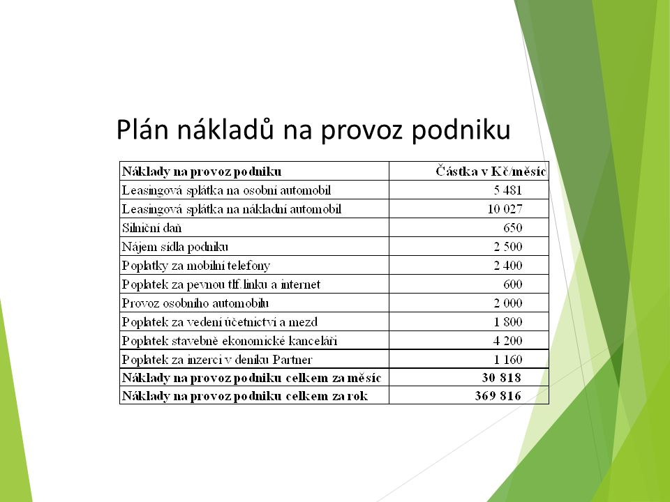 Plán nákladů na provoz podniku