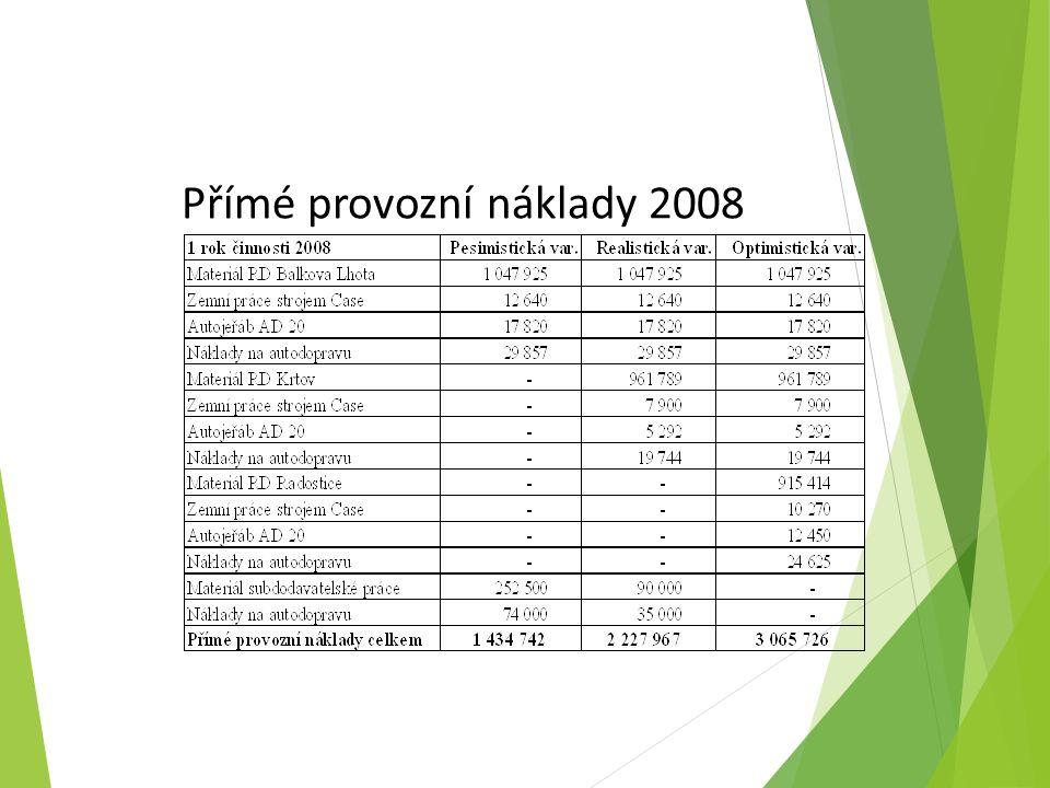 Přímé provozní náklady 2008