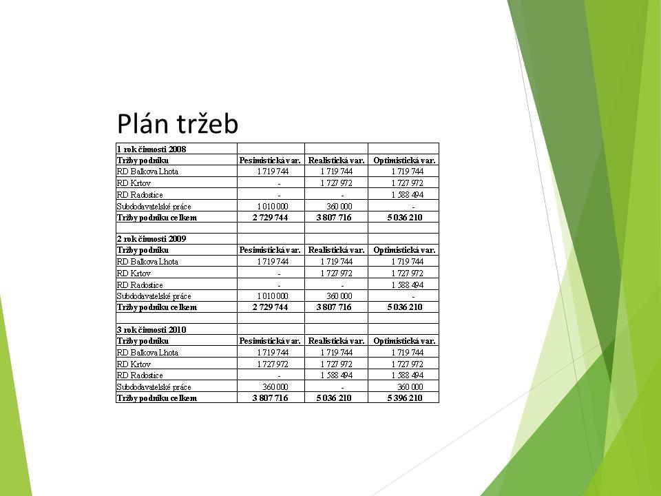 Plán tržeb