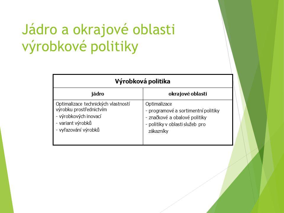 Jádro a okrajové oblasti výrobkové politiky Optimalizace - programové a sortimentní politiky - značkové a obalové politiky - politiky v oblasti služeb pro zákazníky Optimalizace technických vlastností výrobku prostřednictvím - výrobkových inovací - variant výrobků - vyřazování výrobků okrajové oblastijádro Výrobková politika