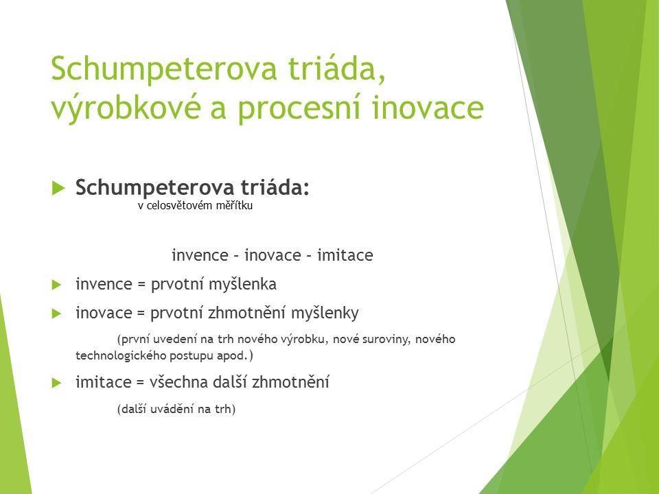 Schumpeterova triáda, výrobkové a procesní inovace  Schumpeterova triáda: invence – inovace – imitace  invence = prvotní myšlenka  inovace = prvotní zhmotnění myšlenky (první uvedení na trh nového výrobku, nové suroviny, nového technologického postupu apod.