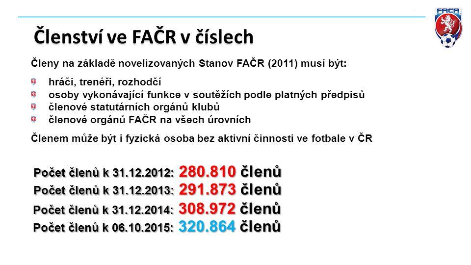 Členství ve FAČR v číslech Počet členů k 31.12.2013: 291.873 členů Počet členů k 31.12.2014: 308.972 členů Počet členů k 31.12.2012: 280.810 členů Čle