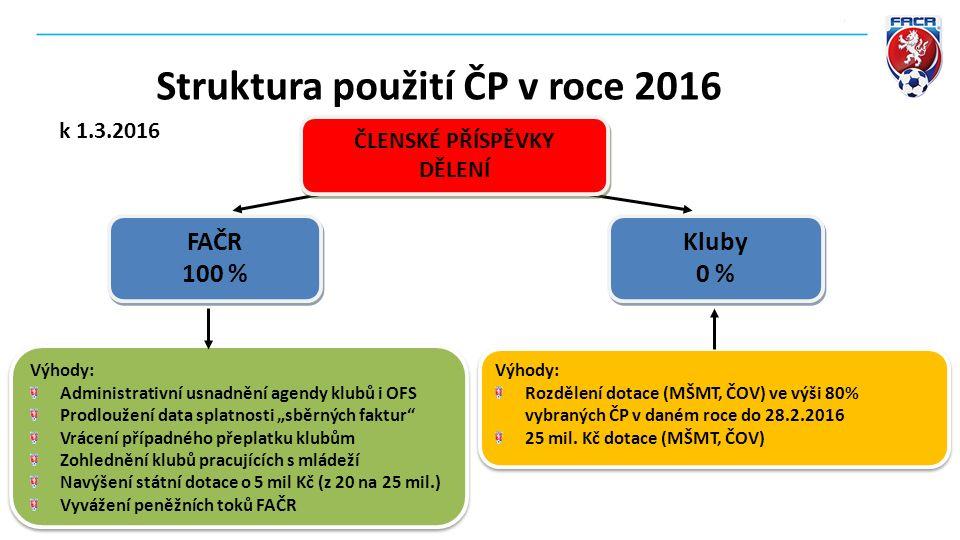 Výhody: Rozdělení dotace (MŠMT, ČOV) ve výši 80% vybraných ČP v daném roce do 28.2.2016 25 mil.
