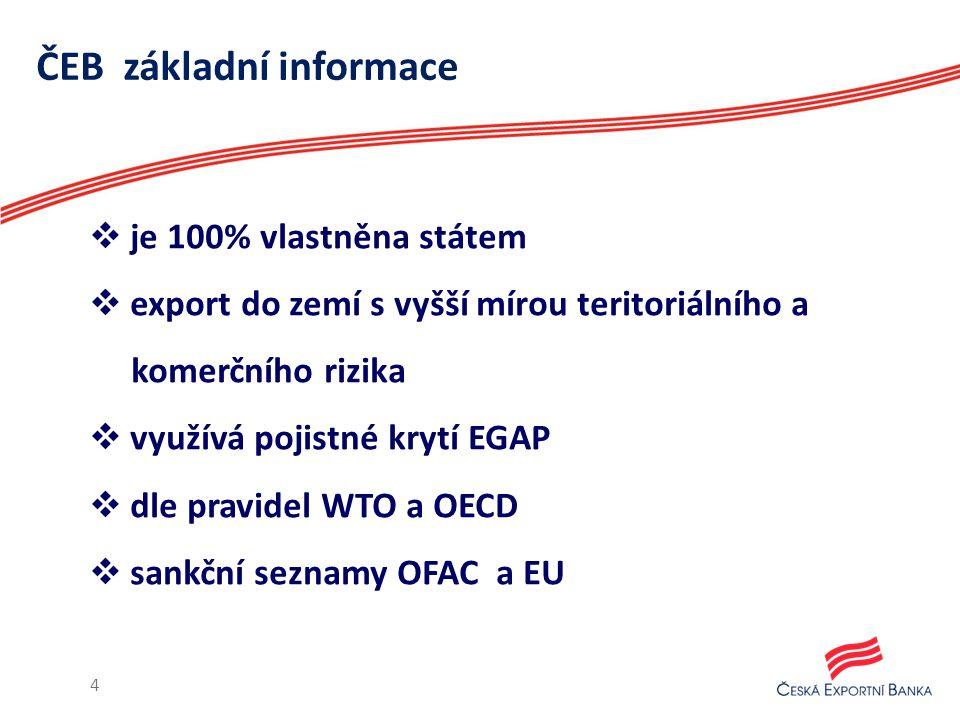 ČEB základní informace  je 100% vlastněna státem  export do zemí s vyšší mírou teritoriálního a komerčního rizika  využívá pojistné krytí EGAP  dle pravidel WTO a OECD  sankční seznamy OFAC a EU 4