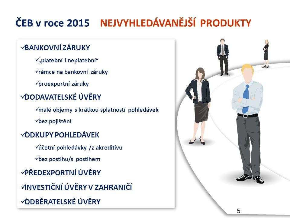 """ČEB v roce 2015 NEJVYHLEDÁVANĚJŠÍ PRODUKTY BANKOVNÍ ZÁRUKY """"platební i neplatební rámce na bankovní záruky proexportní záruky DODAVATELSKÉ ÚVĚRY malé objemy s krátkou splatností pohledávek bez pojištění ODKUPY POHLEDÁVEK účetní pohledávky /z akreditivu bez postihu/s postihem PŘEDEXPORTNÍ ÚVĚRY INVESTIČNÍ ÚVĚRY V ZAHRANIČÍ ODBĚRATELSKÉ ÚVĚRY BANKOVNÍ ZÁRUKY """"platební i neplatební rámce na bankovní záruky proexportní záruky DODAVATELSKÉ ÚVĚRY malé objemy s krátkou splatností pohledávek bez pojištění ODKUPY POHLEDÁVEK účetní pohledávky /z akreditivu bez postihu/s postihem PŘEDEXPORTNÍ ÚVĚRY INVESTIČNÍ ÚVĚRY V ZAHRANIČÍ ODBĚRATELSKÉ ÚVĚRY 5"""