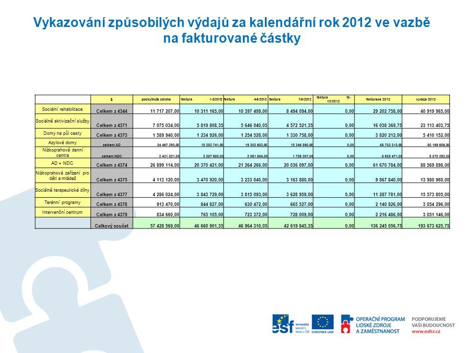 Vykazování způsobilých výdajů za kalendářní rok 2012 ve vazbě na fakturované částky §poskytnutá zálohafaktura 1-3/2012faktura 4-6/2012faktura 7-9/2012