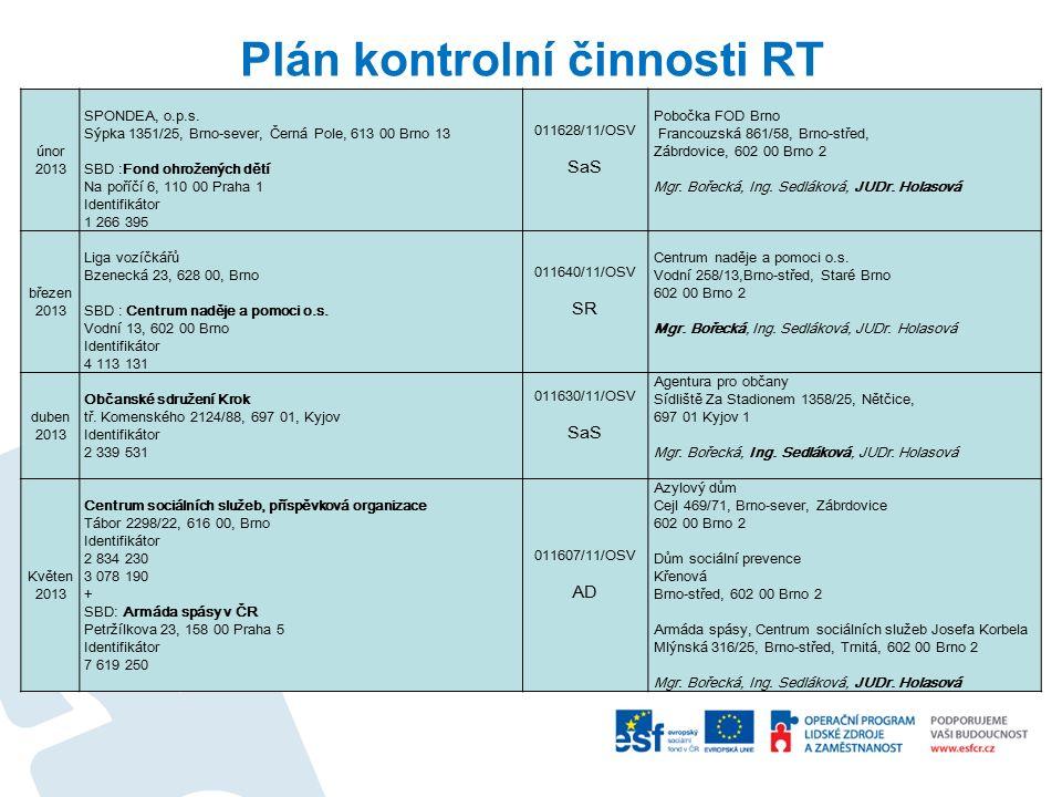 Plán kontrolní činnosti RT únor 2013 SPONDEA, o.p.s. Sýpka 1351/25, Brno-sever, Černá Pole, 613 00 Brno 13 SBD :Fond ohrožených dětí Na poříčí 6, 110