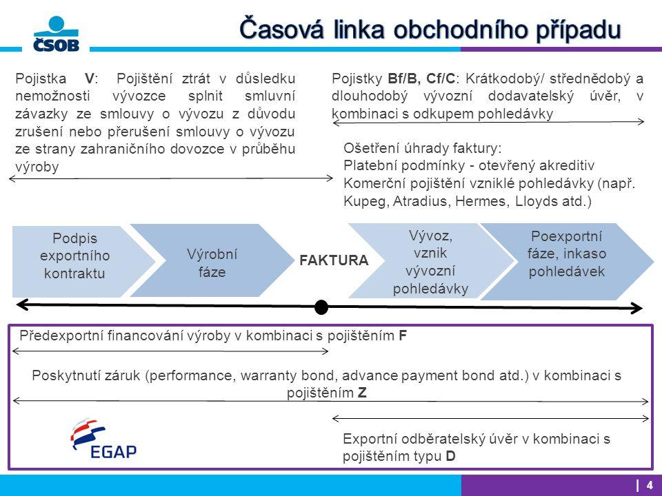 Podpis exportního kontraktu Výrobní fáze Vývoz, vznik vývozní pohledávky Předexportní financování výroby v kombinaci s pojištěním F Poexportní fáze, inkaso pohledávek Poskytnutí záruk (performance, warranty bond, advance payment bond atd.) v kombinaci s pojištěním Z Ošetření úhrady faktury: Platební podmínky - otevřený akreditiv Komerční pojištění vzniklé pohledávky (např.