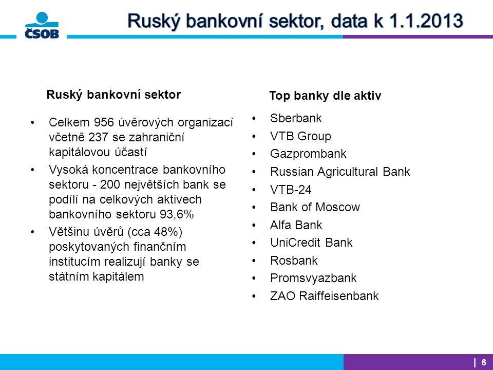 EGAP | 6 Celkem 956 úvěrových organizací včetně 237 se zahraniční kapitálovou účastí Vysoká koncentrace bankovního sektoru - 200 největších bank se podílí na celkových aktivech bankovního sektoru 93,6% Většinu úvěrů (cca 48%) poskytovaných finančním institucím realizují banky se státním kapitálem Ruský bankovní sektor Top banky dle aktiv Sberbank VTB Group Gazprombank Russian Agricultural Bank VTB-24 Bank of Moscow Alfa Bank UniCredit Bank Rosbank Promsvyazbank ZAO Raiffeisenbank