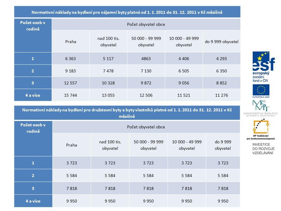 Normativní náklady na bydlení pro nájemní byty platné od 1.