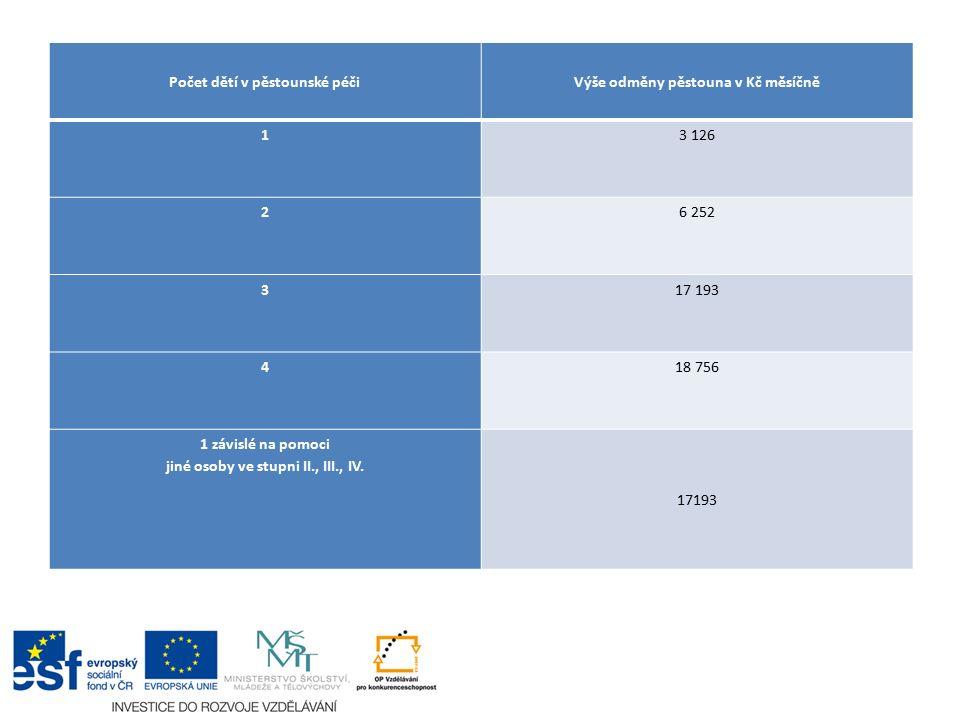 Počet dětí v pěstounské péčiVýše odměny pěstouna v Kč měsíčně 13 126 26 252 317 193 418 756 1 závislé na pomoci jiné osoby ve stupni II., III., IV.