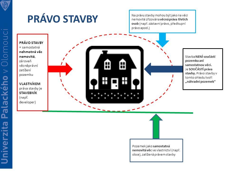 PRÁVO STAVBY Na právu stavby mohou být jako na věci nemovité zřizována věcná práva třetích osob (např.