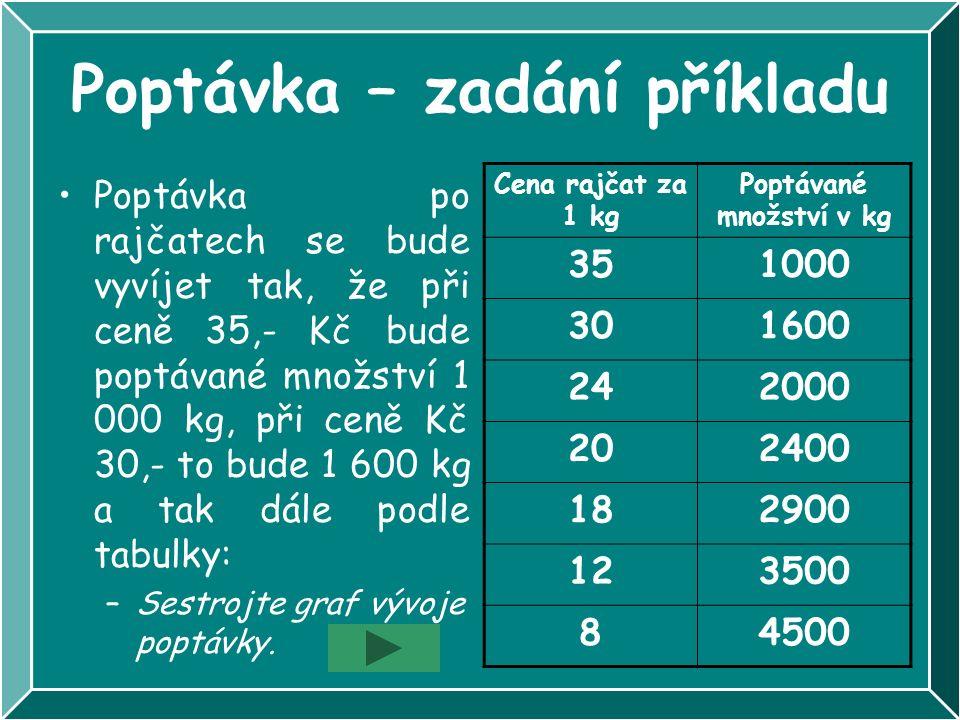Poptávka – zadání příkladu Poptávka po rajčatech se bude vyvíjet tak, že při ceně 35,- Kč bude poptávané množství 1 000 kg, při ceně Kč 30,- to bude 1 600 kg a tak dále podle tabulky: –Sestrojte graf vývoje poptávky.