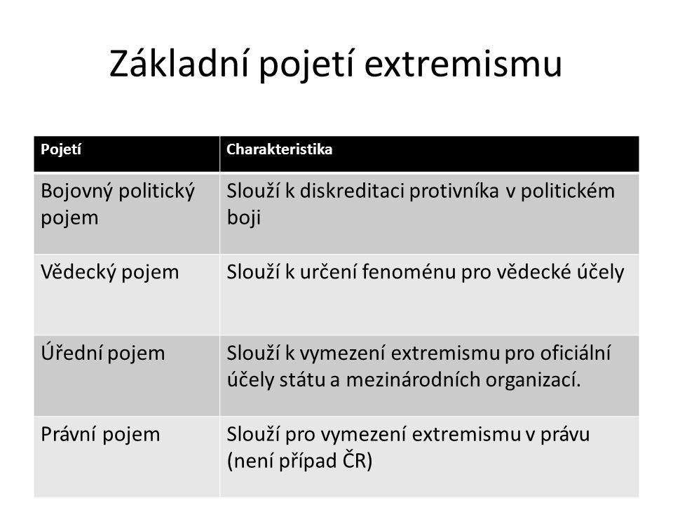 Vymezení extremismu v ČR (dle MVČR, Zpráva o problematice extremismu na území ČR v roce 2002 ) Pojmem extremismus jsou označovány vyhraněné ideologické postoje, které vybočují z ústavních, zákonných norem, vyznačují se prvky netolerance, a útočí proti základním demokratickým ústavním principům, jak jsou definovány v českém ústavním pořádku.