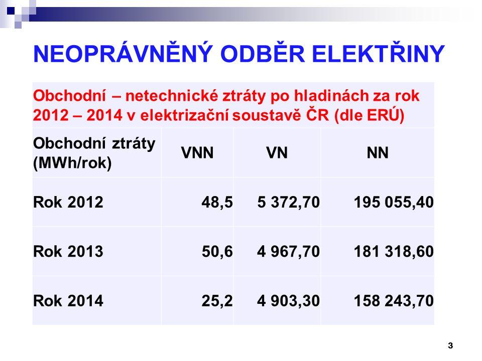 NEOPRÁVNĚNÝ ODBĚR ELEKTŘINY 3 Obchodní – netechnické ztráty po hladinách za rok 2012 – 2014 v elektrizační soustavě ČR (dle ERÚ) Obchodní ztráty (MWh/