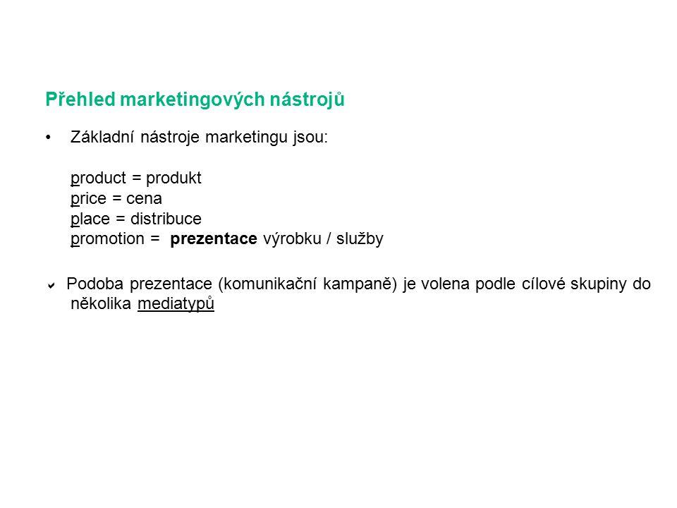 Přehled marketingových nástrojů Základní nástroje marketingu jsou: product = produkt price = cena place = distribuce promotion = prezentace výrobku / služby  Podoba prezentace (komunikační kampaně) je volena podle cílové skupiny do několika mediatypů
