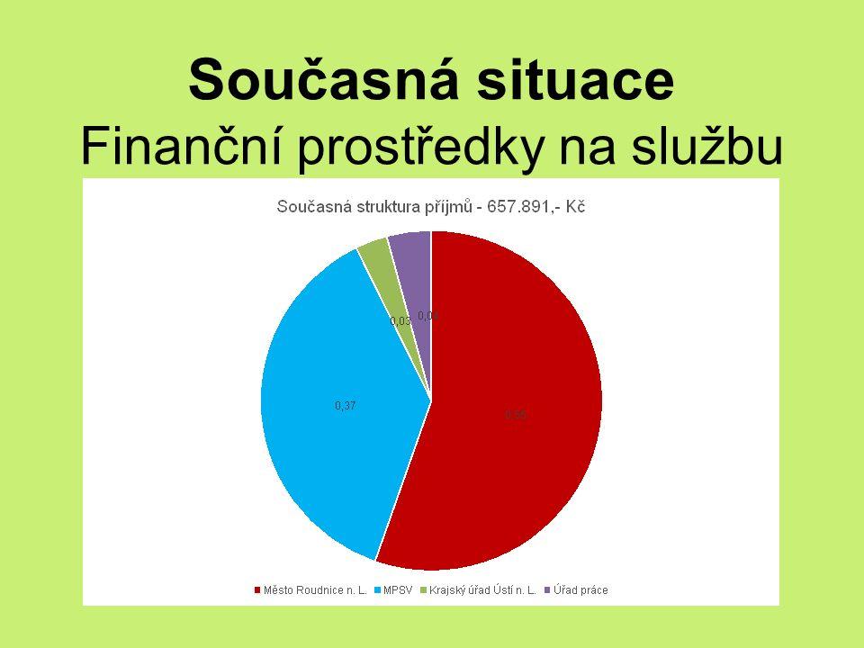 Současná situace Finanční prostředky na službu