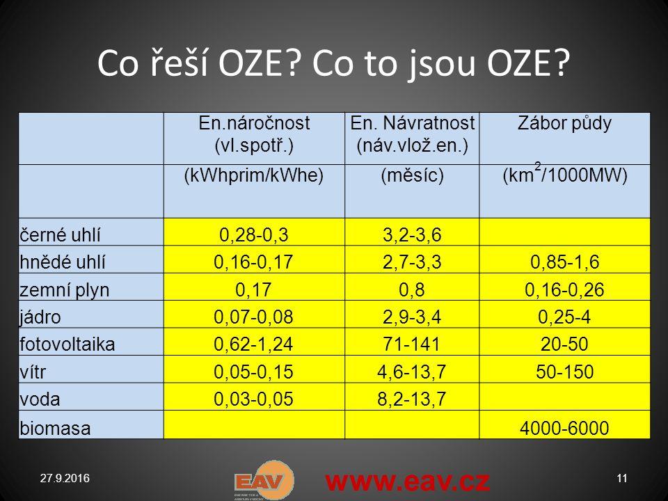 Co řeší OZE. Co to jsou OZE. 27.9.201611 En.náročnost (vl.spotř.) En.