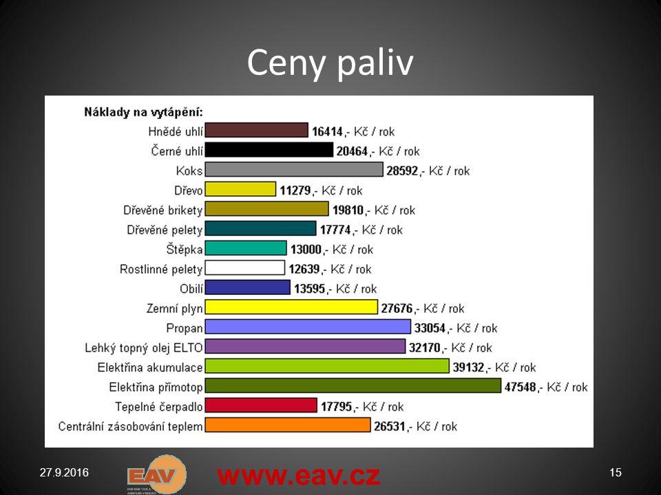 Ceny paliv 27.9.201615 www.eav.cz