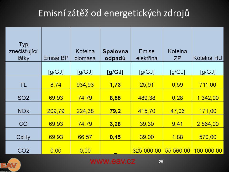 25 Emisní zátěž od energetických zdrojů Typ znečišťující látkyEmise BP Kotelna biomasa Spalovna odpadů Emise elektřina Kotelna ZPKotelna HU [g/GJ] TL8,74934,931,7325,910,59711,00 SO269,9374,798,55489,380,281 342,00 NOx209,79224,3879,2415,7047,06171,00 CO69,9374,793,2839,309,412 564,00 CxHy69,9366,570,4539,001,88570,00 CO20,00 _325 000,0055 560,00100 000,00 www.eav.cz