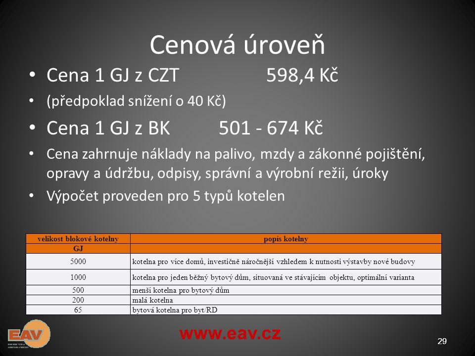 Cenová úroveň Cena 1 GJ z CZT598,4 Kč (předpoklad snížení o 40 Kč) Cena 1 GJ z BK501 - 674 Kč Cena zahrnuje náklady na palivo, mzdy a zákonné pojištění, opravy a údržbu, odpisy, správní a výrobní režii, úroky Výpočet proveden pro 5 typů kotelen 29 2929 www.eav.cz velikost blokové kotelnypopis kotelny GJ 5000kotelna pro více domů, investičně náročnější vzhledem k nutnosti výstavby nové budovy 1000kotelna pro jeden běžný bytový dům, situovaná ve stávajícím objektu, optimální varianta 500menší kotelna pro bytový dům 200malá kotelna 65bytová kotelna pro byt/RD