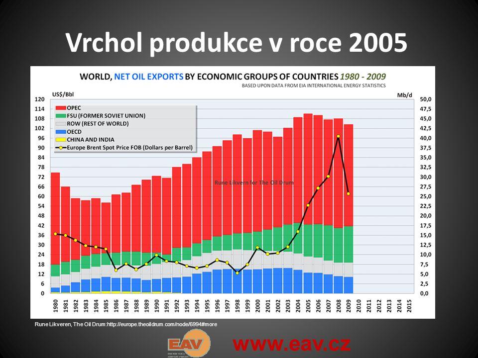 Vrchol produkce v roce 2005 Rune Likveren, The Oil Drum:http://europe.theoildrum.com/node/6994#more www.eav.cz