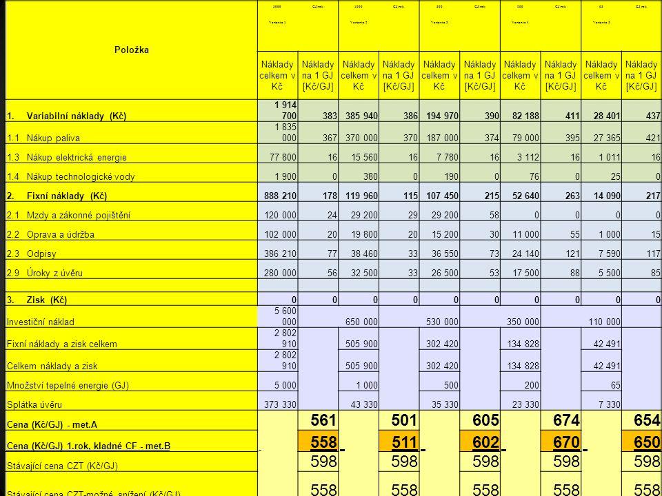 30 Položka 5000GJ/rok1000GJ/rok500GJ/rok200GJ/rok65GJ/rok Varianta 1Varianta 2Varianta 3Varianta 4Varianta 5 Náklady celkem v Kč Náklady na 1 GJ [Kč/GJ] Náklady celkem v Kč Náklady na 1 GJ [Kč/GJ] Náklady celkem v Kč Náklady na 1 GJ [Kč/GJ] Náklady celkem v Kč Náklady na 1 GJ [Kč/GJ] Náklady celkem v Kč Náklady na 1 GJ [Kč/GJ] 1.