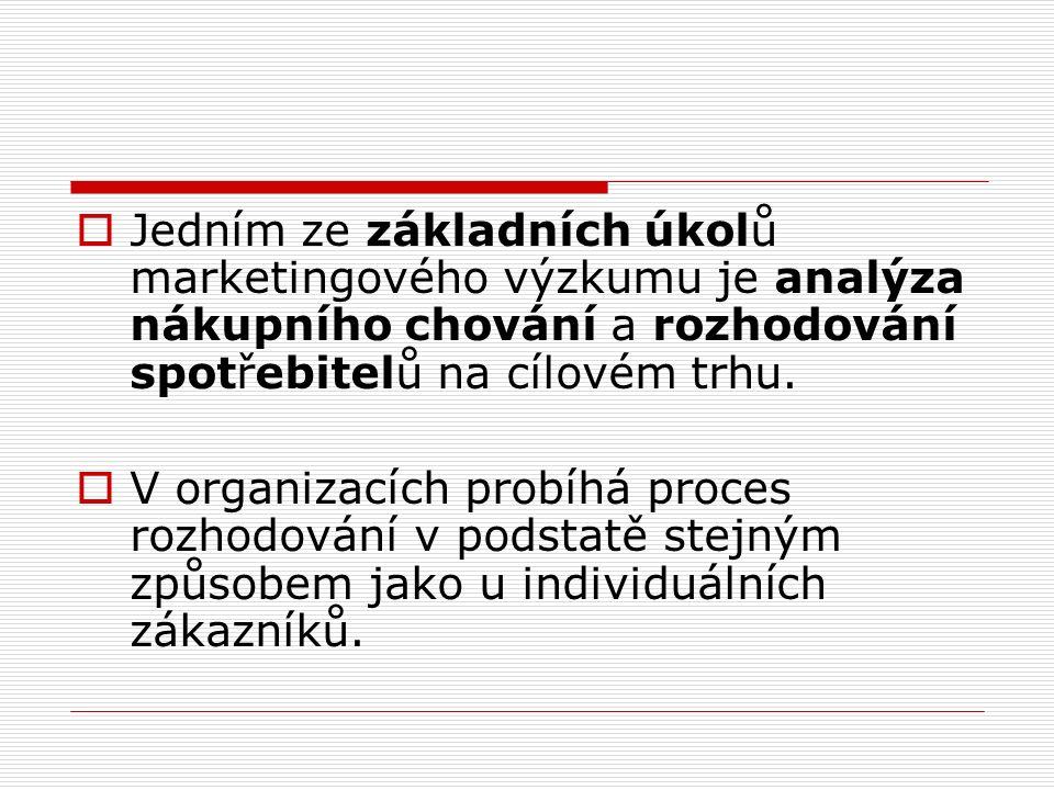  Jedním ze základních úkolů marketingového výzkumu je analýza nákupního chování a rozhodování spotřebitelů na cílovém trhu.