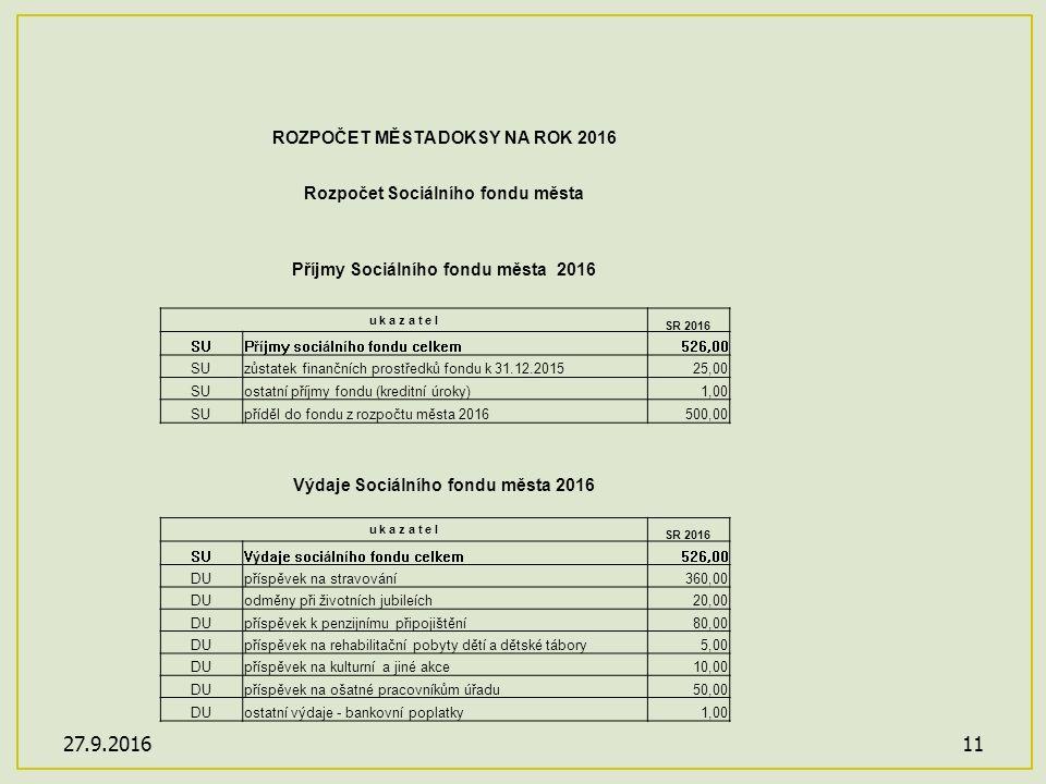 27.9.201611 ROZPOČET MĚSTA DOKSY NA ROK 2016 Rozpočet Sociálního fondu města Příjmy Sociálního fondu města 2016 u k a z a t e l SR 2016 SUPříjmy sociálního fondu celkem526,00 SUzůstatek finančních prostředků fondu k 31.12.201525,00 SUostatní příjmy fondu (kreditní úroky)1,00 SUpříděl do fondu z rozpočtu města 2016500,00 Výdaje Sociálního fondu města 2016 u k a z a t e l SR 2016 SUVýdaje sociálního fondu celkem526,00 DUpříspěvek na stravování360,00 DUodměny při životních jubileích20,00 DUpříspěvek k penzijnímu připojištění80,00 DUpříspěvek na rehabilitační pobyty dětí a dětské tábory5,00 DUpříspěvek na kulturní a jiné akce10,00 DUpříspěvek na ošatné pracovníkům úřadu50,00 DUostatní výdaje - bankovní poplatky1,00