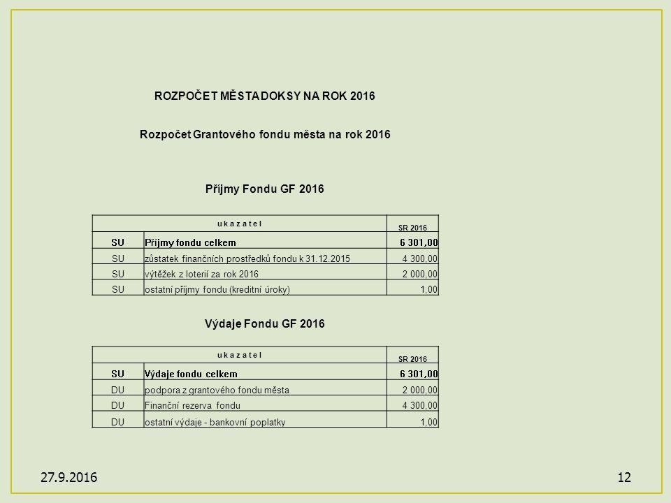 27.9.201612 ROZPOČET MĚSTA DOKSY NA ROK 2016 Rozpočet Grantového fondu města na rok 2016 Příjmy Fondu GF 2016 u k a z a t e l SR 2016 SUPříjmy fondu celkem6 301,00 SUzůstatek finančních prostředků fondu k 31.12.20154 300,00 SUvýtěžek z loterií za rok 20162 000,00 SUostatní příjmy fondu (kreditní úroky)1,00 Výdaje Fondu GF 2016 u k a z a t e l SR 2016 SUVýdaje fondu celkem6 301,00 DUpodpora z grantového fondu města2 000,00 DUFinanční rezerva fondu4 300,00 DUostatní výdaje - bankovní poplatky1,00