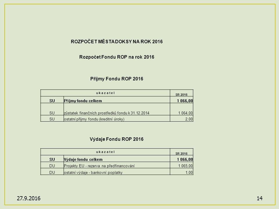 27.9.201614 ROZPOČET MĚSTA DOKSY NA ROK 2016 Rozpočet Fondu ROP na rok 2016 Příjmy Fondu ROP 2016 u k a z a t e l SR 2016 SUPříjmy fondu celkem1 066,00 SUzůstatek finančních prostředků fondu k 31.12.20141 064,00 SUostatní příjmy fondu (kreditní úroky)2,00 Výdaje Fondu ROP 2016 u k a z a t e l SR 2016 SUVýdaje fondu celkem1 066,00 DUProjekty EU - rezerva na předfinancování1 065,00 DUostatní výdaje - bankovní poplatky1,00