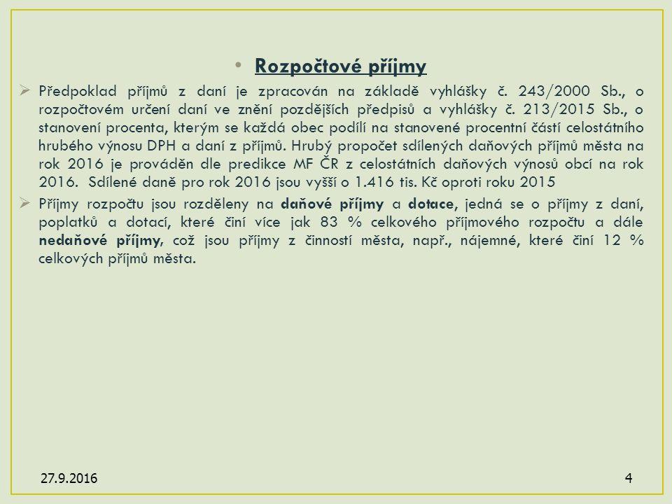 5 ROZPOČET MĚSTA DOKSY NA ROK 2016 Rozpočet příjmů po konsolidaci včetně financování u k a z a t e l SR 2016 v tis.