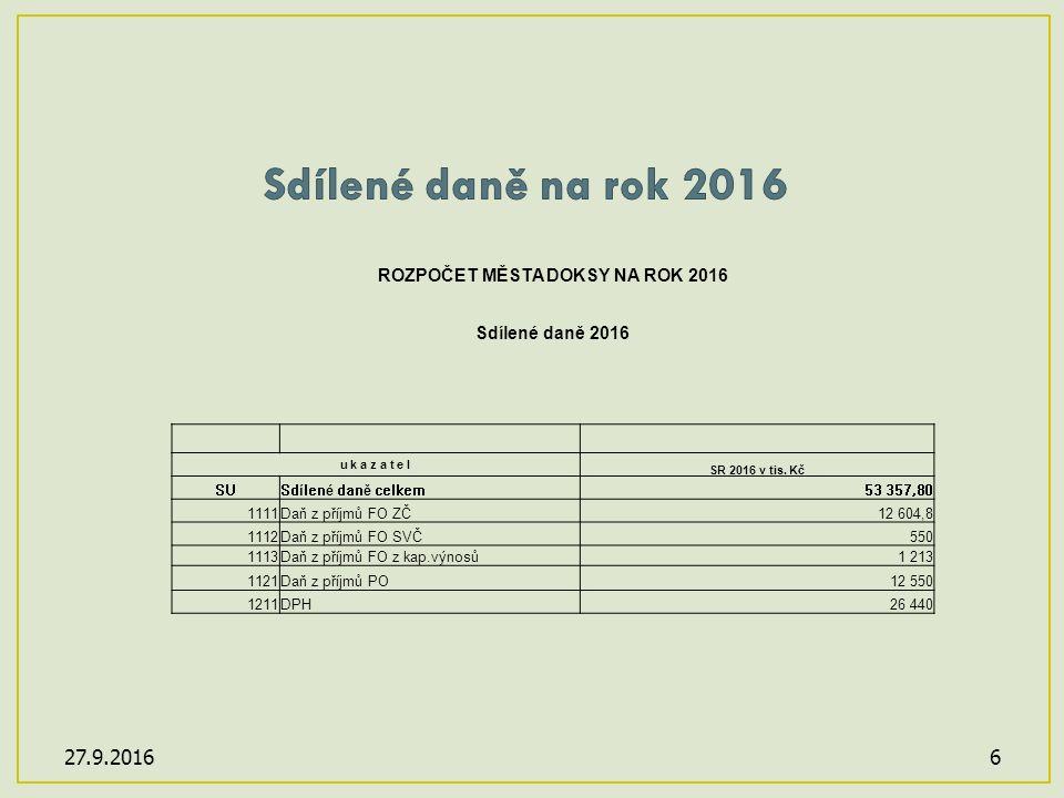 27.9.20166 ROZPOČET MĚSTA DOKSY NA ROK 2016 Sdílené daně 2016 u k a z a t e l SR 2016 v tis.
