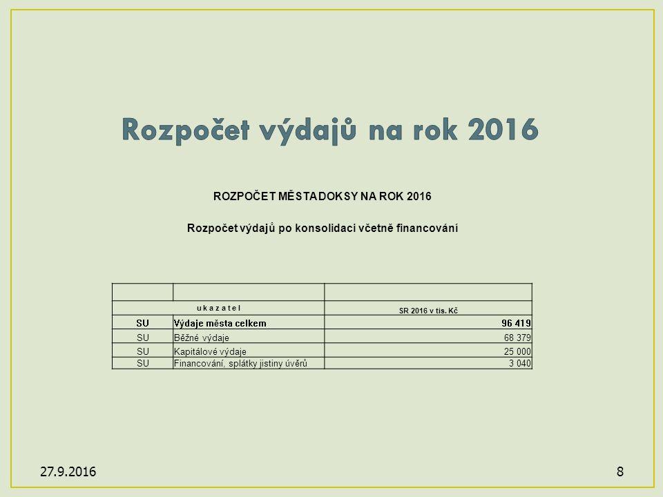 8 ROZPOČET MĚSTA DOKSY NA ROK 2016 Rozpočet výdajů po konsolidaci včetně financování u k a z a t e l SR 2016 v tis.