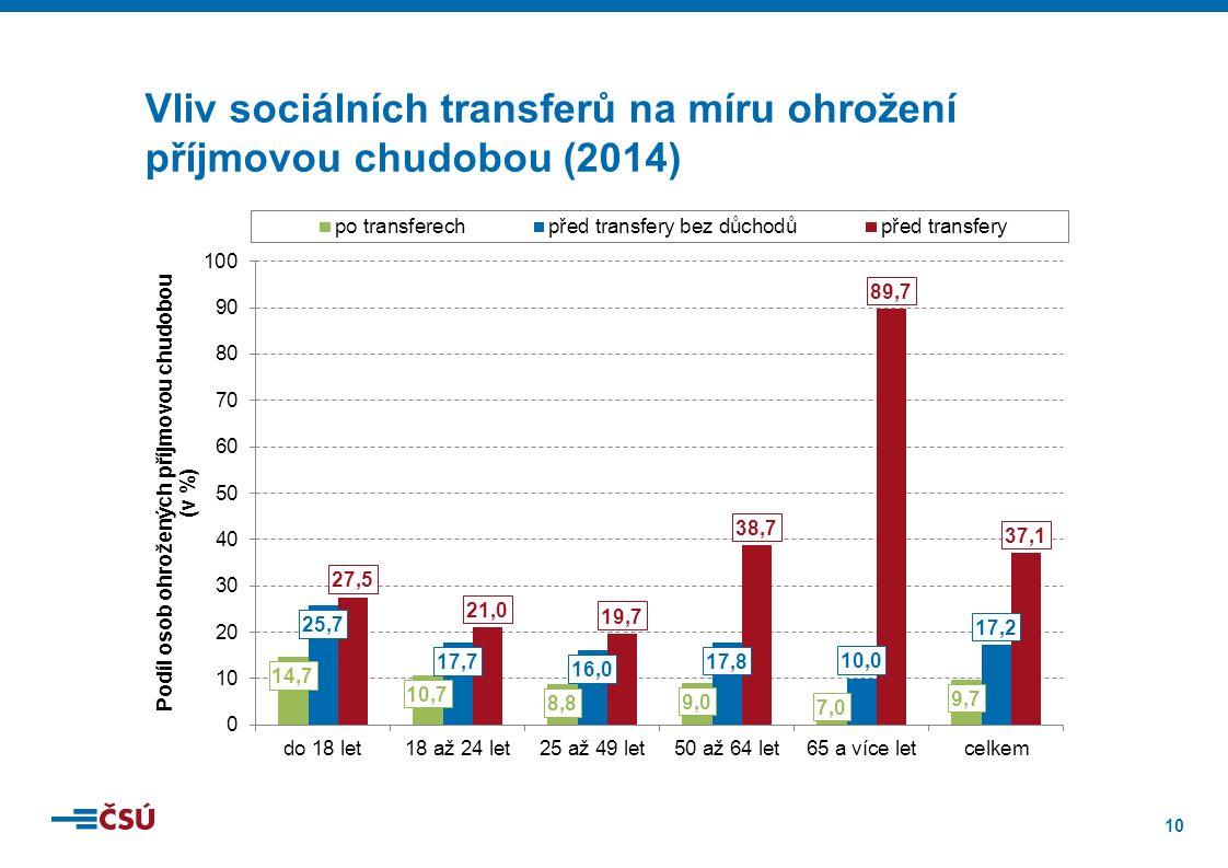 10 Vliv sociálních transferů na míru ohrožení příjmovou chudobou (2014)