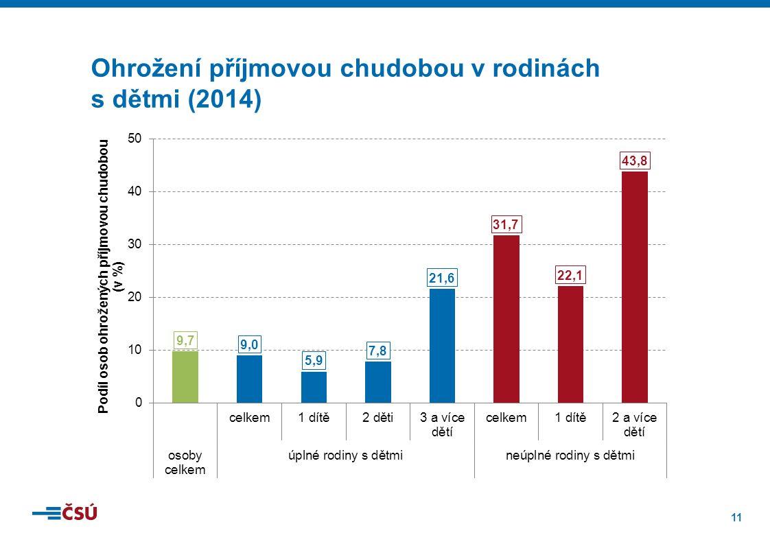 11 Ohrožení příjmovou chudobou v rodinách s dětmi (2014)