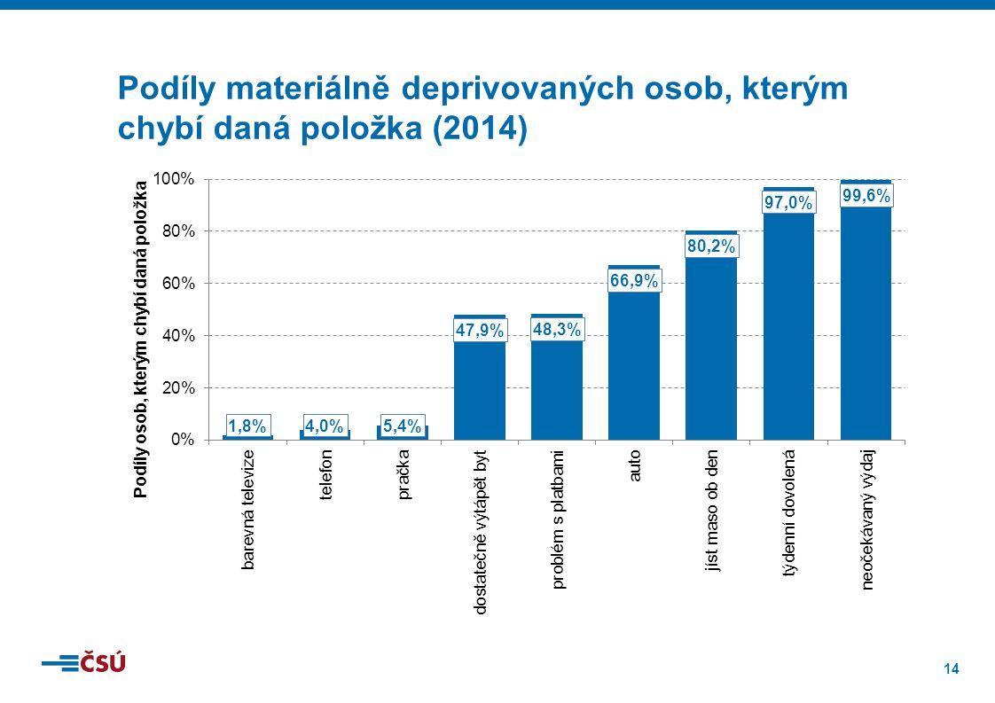 14 Podíly materiálně deprivovaných osob, kterým chybí daná položka (2014)